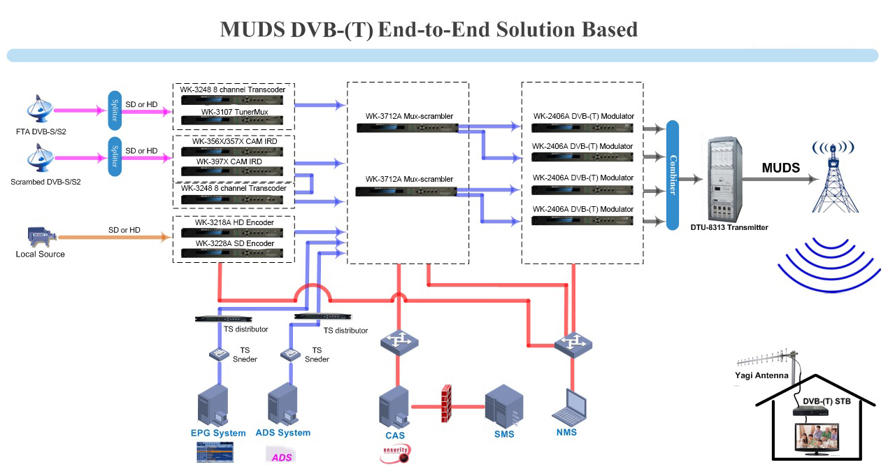 Dvb-t2 decoder dvb-t/t2 dvb-t modulator for satellite