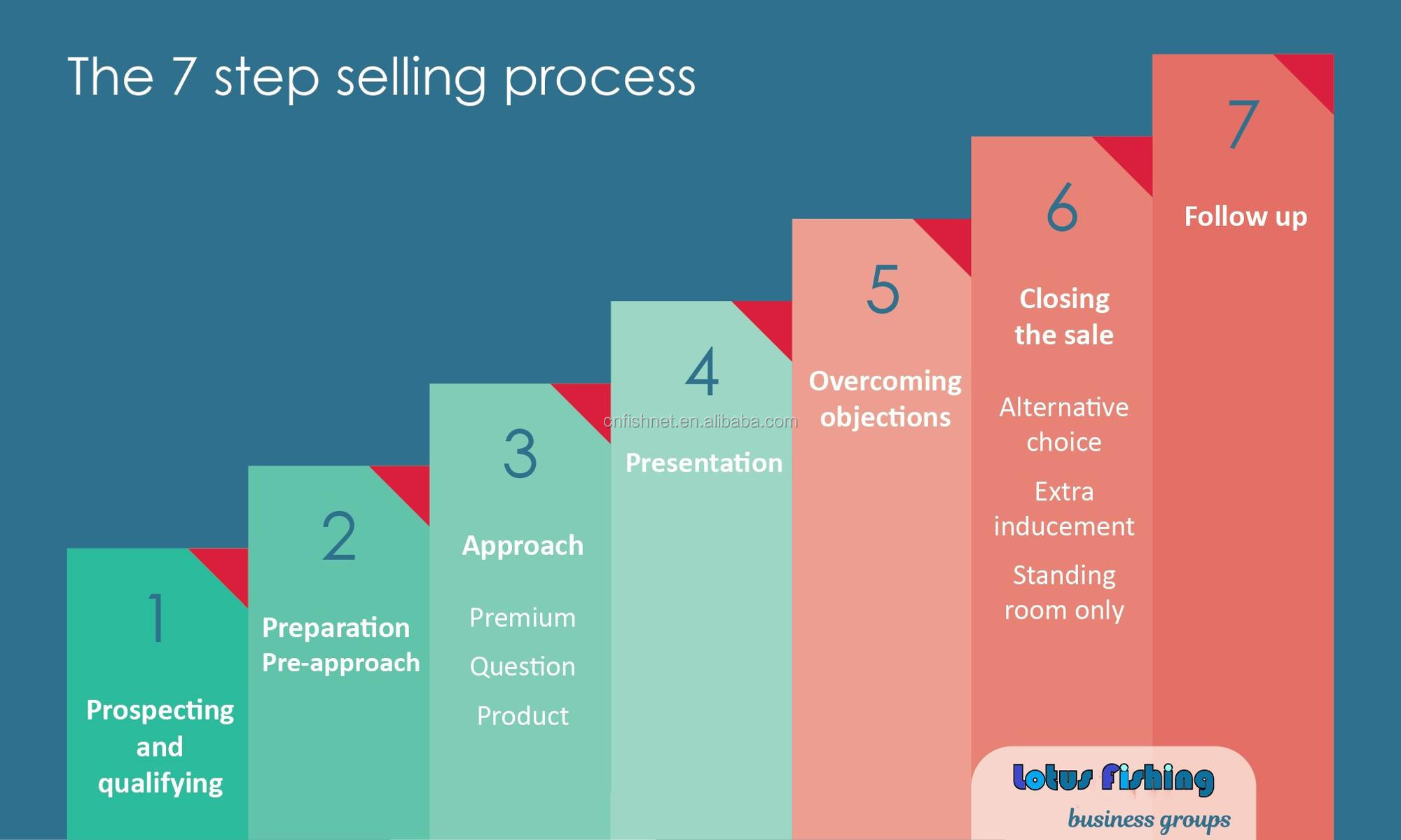 7-steps-selling process.jpg