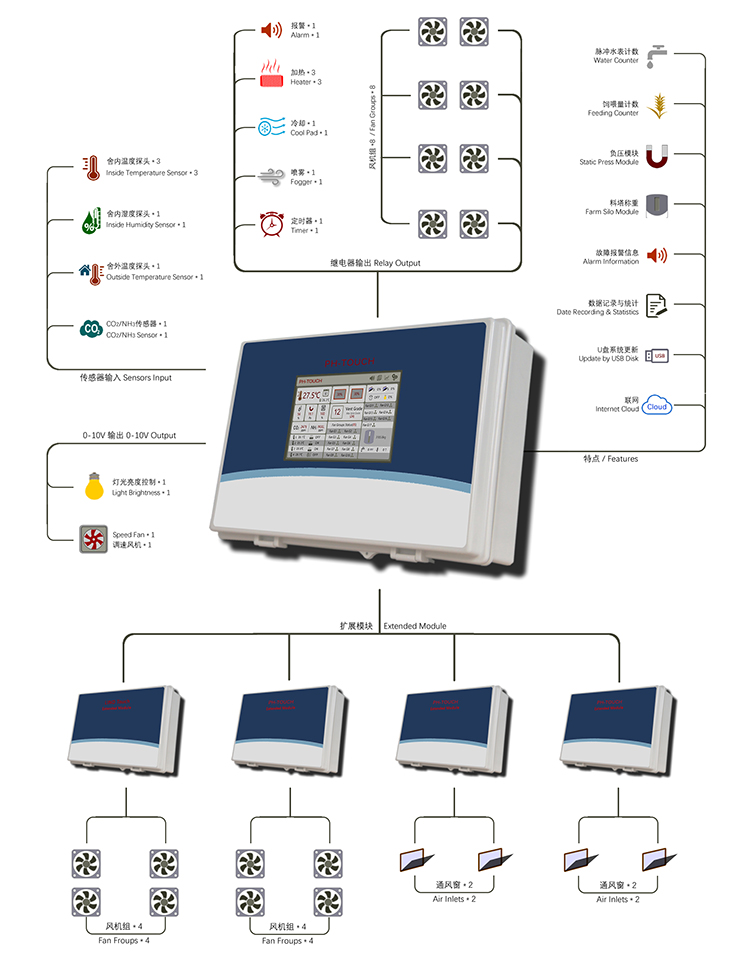 Poultry environmental climate controller for house
