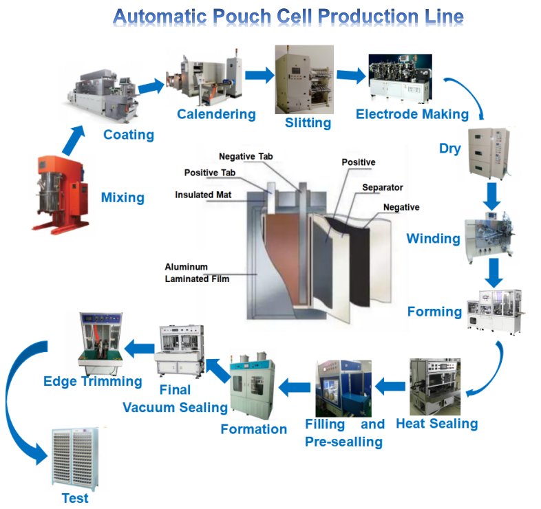 Pouch Cell Manufacturing Machinery Lithium ion Battery Equipment Production Machine for Battery Making
