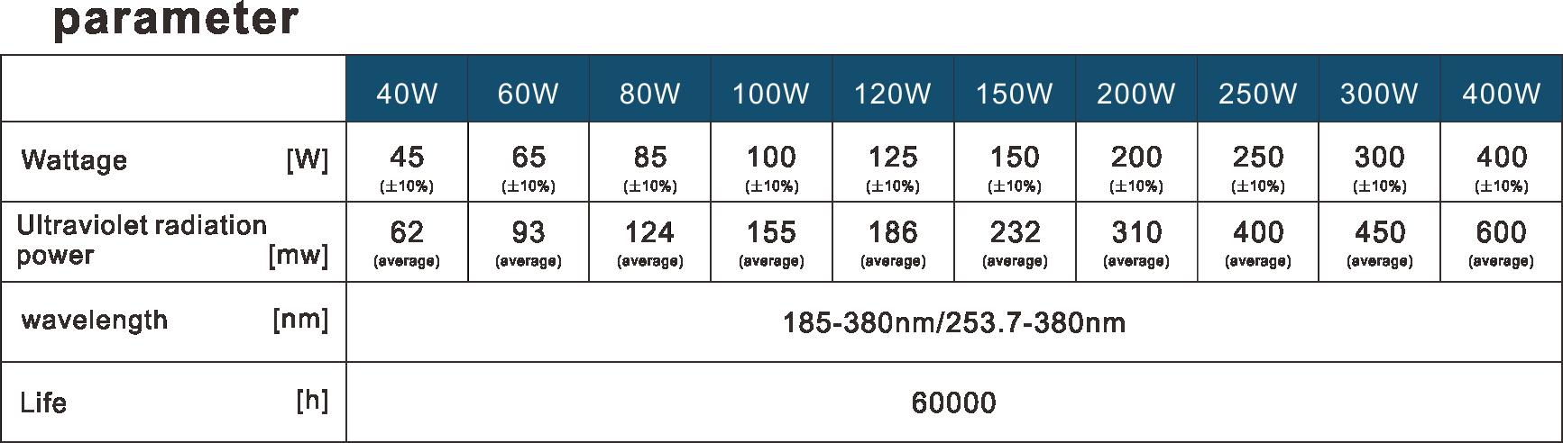 UVC sterilizer UV light UV Sterilizer UVC UVE 200W Induction lamp