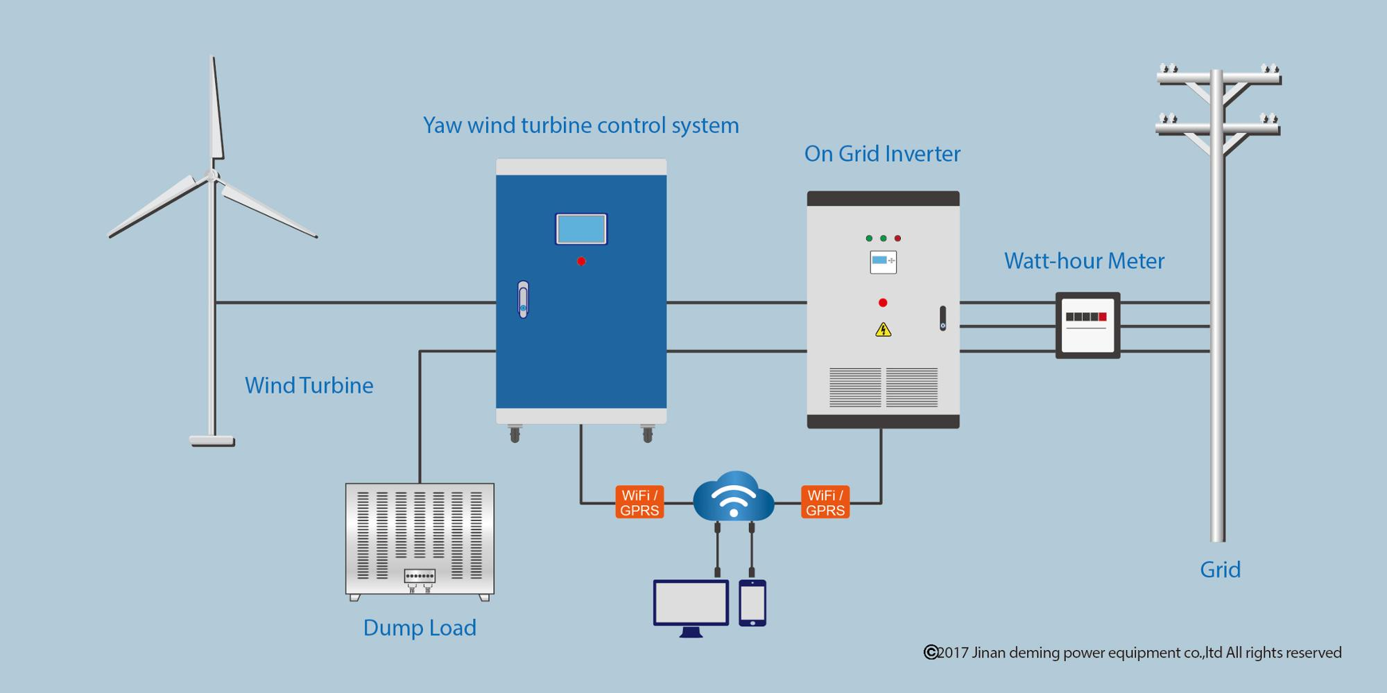 50KW Yaw Wind Turbine Controller for 50KW On Grid System