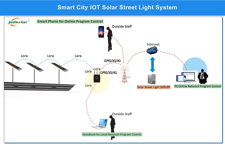 cleaning system solar street light