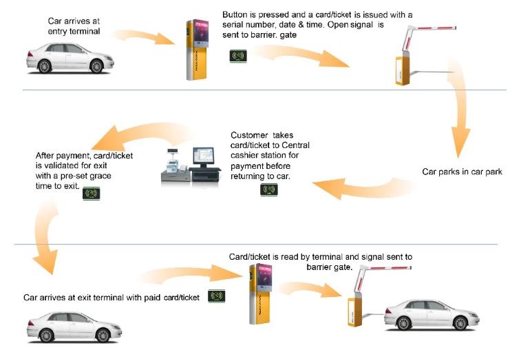 مدخل والخروج التحكم نظام وقوف السيارات آلة البيع تذكرة موزع مع LCD عرض