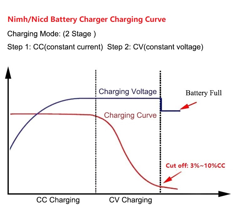 Intelligent 500mA Chargeur Rapide Pour 12V 24V Nicd Nimh Batterie Paquets