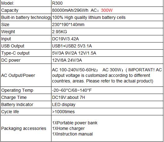 Tomada de CORRENTE ALTERNADA 300W estação de energia 80000mAh de energia portátil de armazenamento portátil gerador de energia para eletrodomésticos
