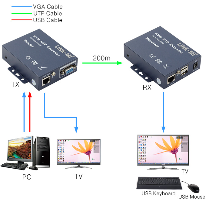 Link-mi LM-K102TRU vgaビデオusb 200メートルkvm cat5エクステンダー以上ネットワークケーブル