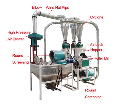 Mini wheat flour mill machinery small scale flour milling plant