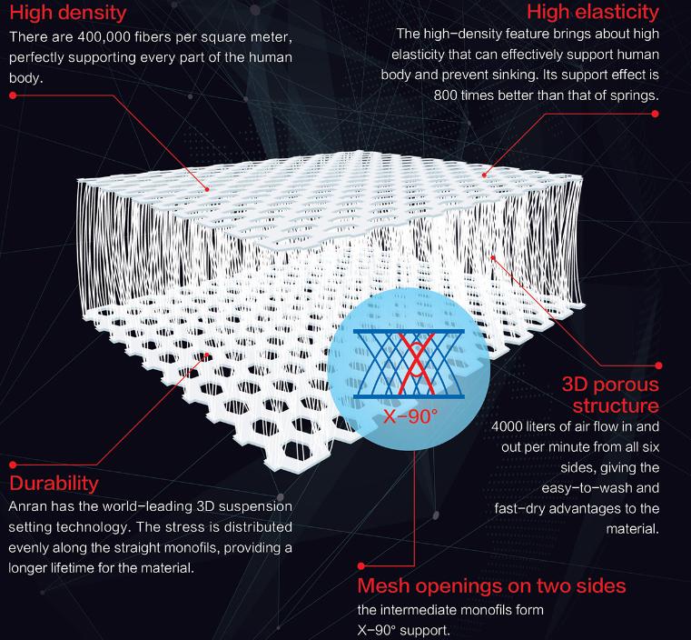 エコテックス 3D ポリエステル裏地サンドイッチメッシュのためのマットレスカバー通気性と Washable