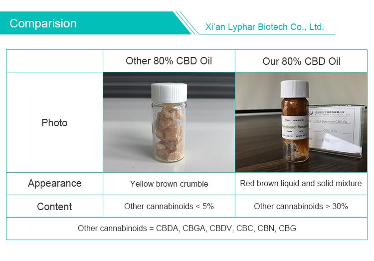 CBD инвентарь в США полный спектр 10% ~ 80% органическое масло CBD