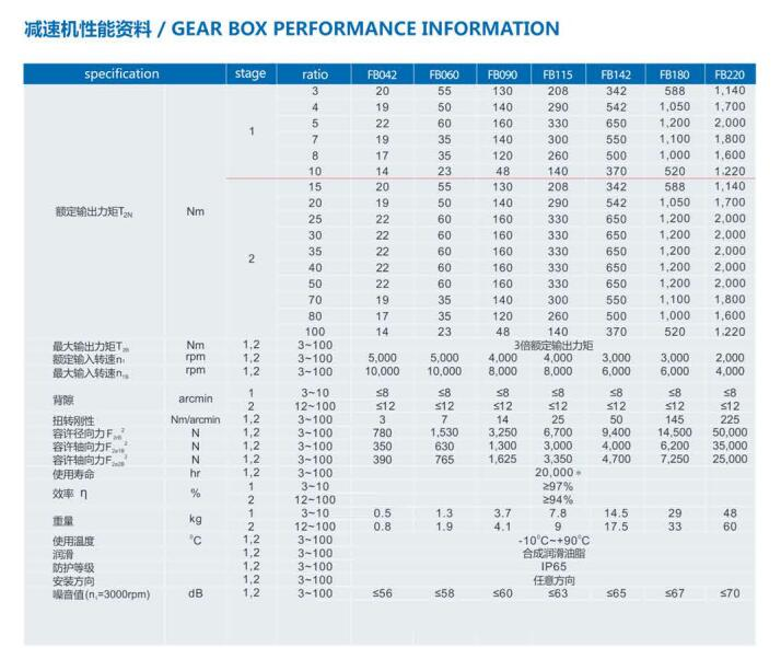FB Series Precision Planetary Gearbox reducer speed variator with motor speed variator right angle gearbox 1:1 reducer