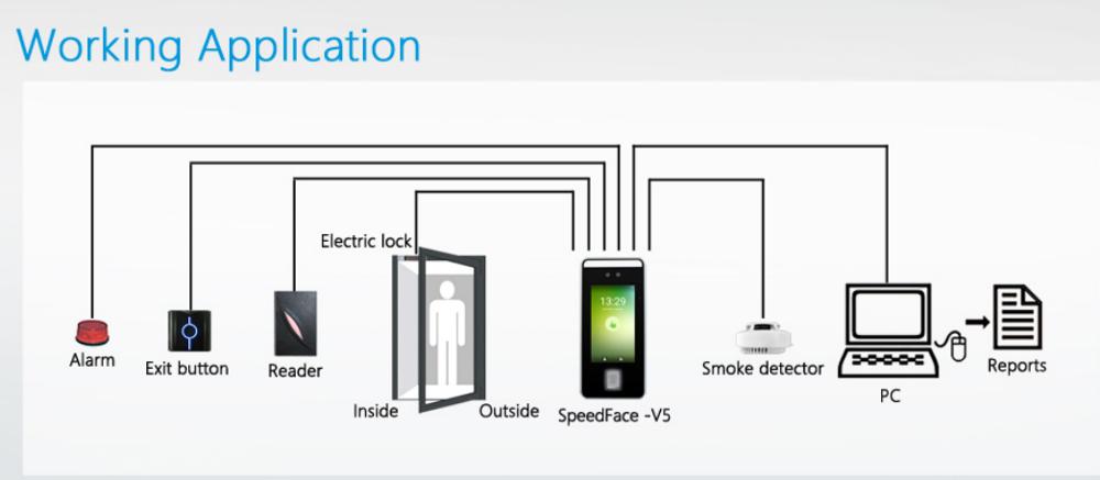 Отпечаток пальцев андроида и посещаемость времени распознавания лиц с Рфид чешут 125хз