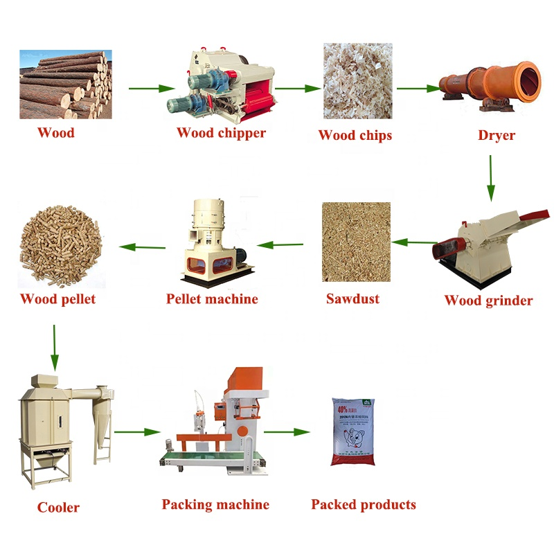 Turnkey Wood <strong>Pellet</strong> Machine Line