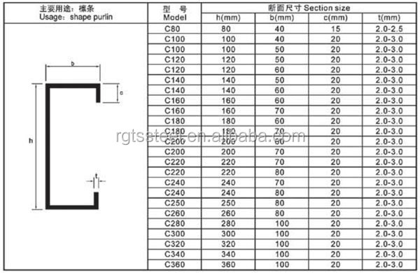 Structural Section C Channel Steel Buy ChannelChannel