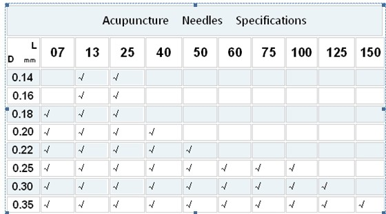 Tattoo Needles; Acupuncture Needles; Moxa Products