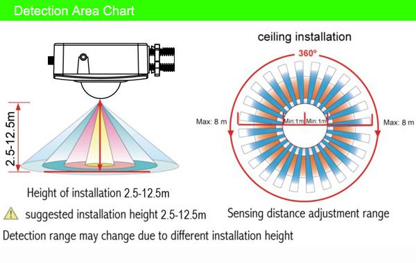 Sk819 0 10v dimming sensor for high bay light microwave high bay sk819 0 10v dimming sensor for high bay light microwave high bay sensor dimmable led sciox Image collections