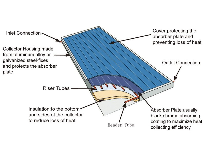 Flat Plate Type Solar Collector For Hote Water Solar Energy System - Buy  Solar Energy System,Flat Plate Solar,Solar Panel Product on Alibaba com