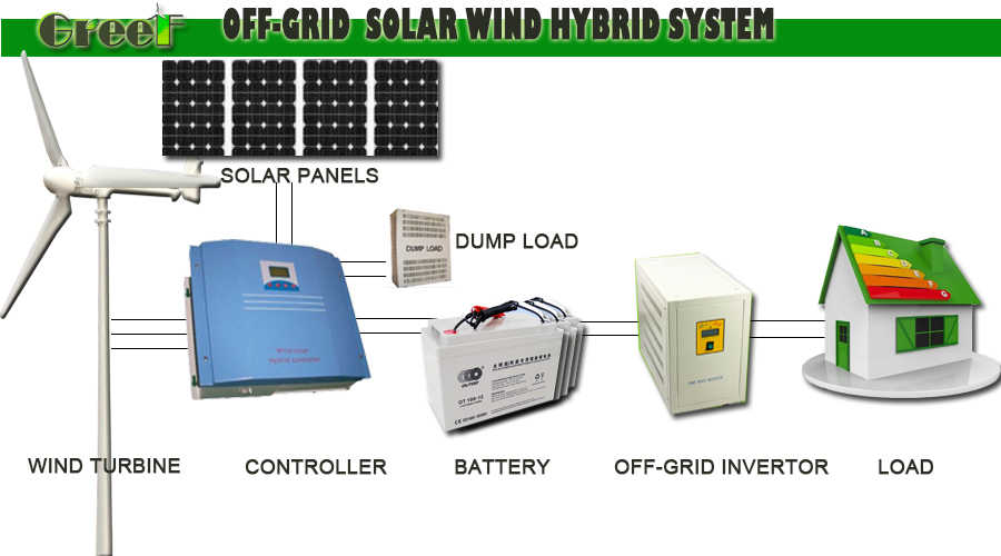 Price Small Hybrid Solar Wind Power System For Rooftop