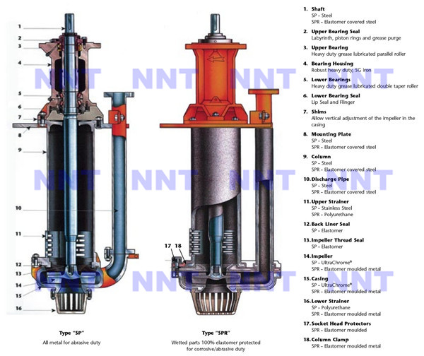 Submersible Centrifugal Vertical Slurry Pump And Spares Parts Price List -  Buy Submersible Slurry Pump,Pumps,Vertical Slurry Pump Product on