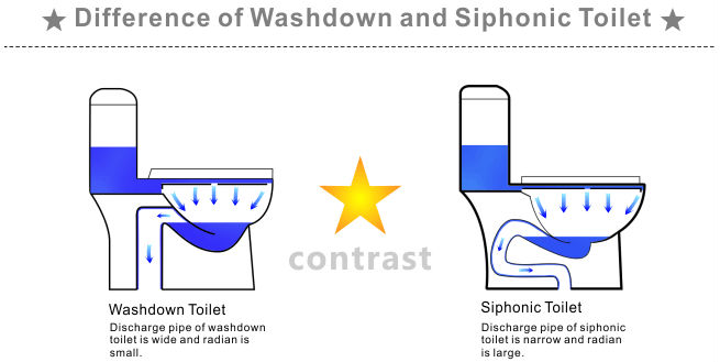 P Trap S Trap Restroom Commode Price Ceramic Toilet From China Factory Buy Commode Price P
