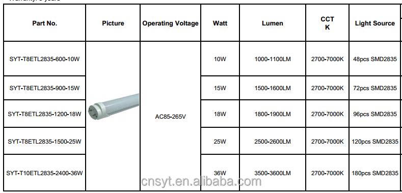 Ul Cul R17d Ho 8ft Led Tube Lights 40w 5000k Frosted Cover / Ul 4u0026#39; 18w Led Bulbs Light - Buy 8ft ...