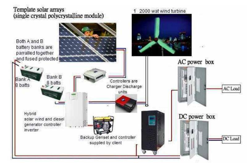 Potential of solar wind power generation system