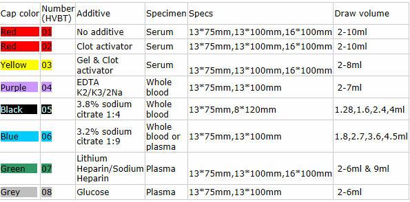 Medical Supply Different Volumes Edta Tube Vacuum Blood
