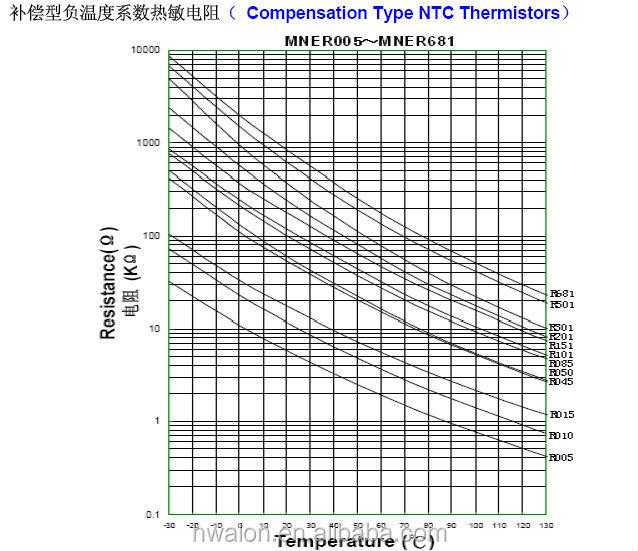 68 Ohm Ntc Thermistor For Chrismas Light String