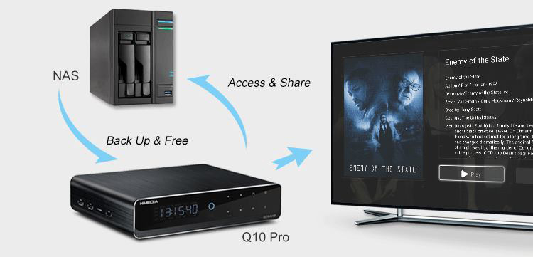 2018 Best 4K 3D Bluray Full Hd 3.5 Hdd Media Player Oem Odm Android 7.0  Smart Tv Box