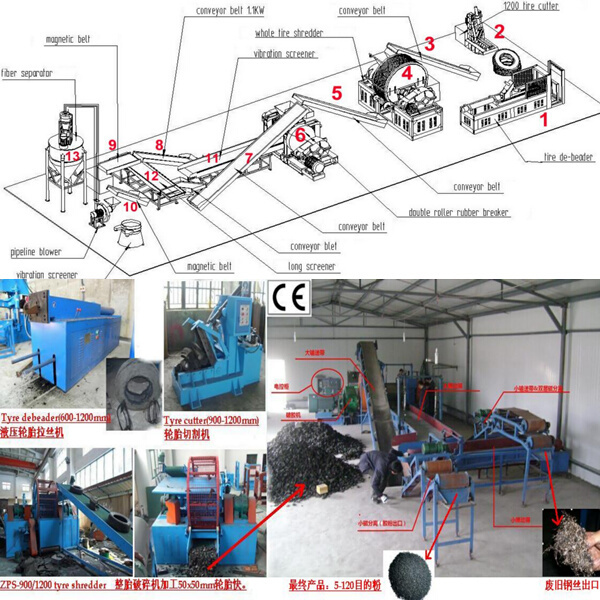 Low Price High Quality 6 Th Generation Waste Tire Recycling ...