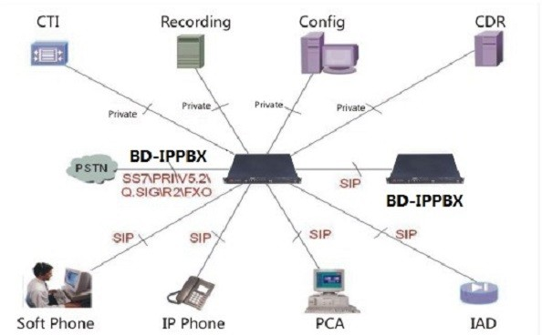 China suppliers IP HTTP Network Protocol IPPBX 16 ports FXS GSM VOIP Gateway