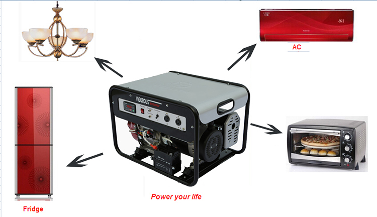 Factory Made 3 KW Emergency Portable  Natural Gas Generator