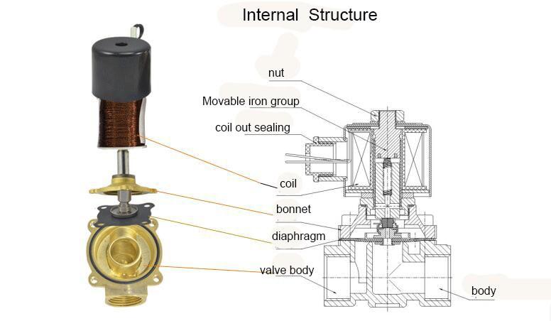 2w-400-40 dn40 brass 1 5 inch solenoid valve