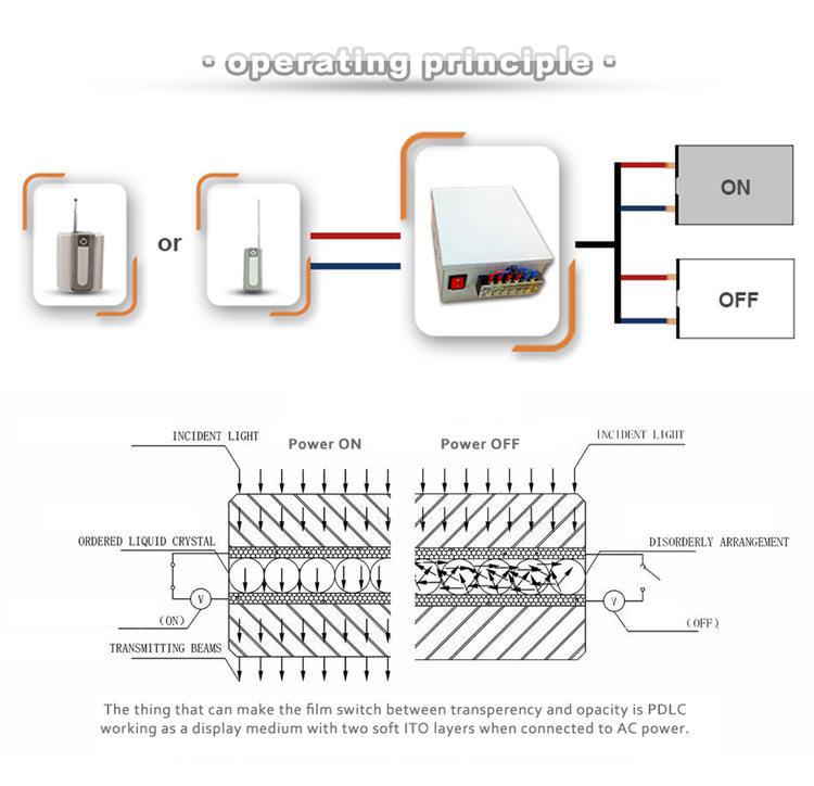 HTB1.Up9RVXXXXXIXFXXq6xXFXXX1 milky white remote control electric opaque smart tint pdlc film  at readyjetset.co