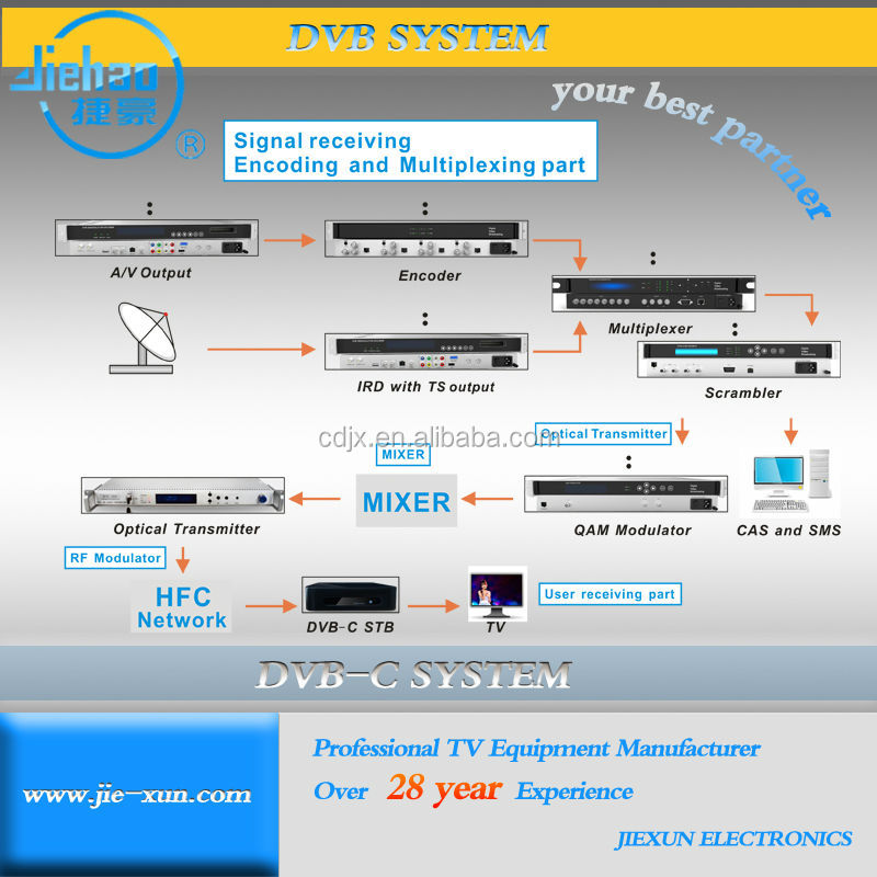 CATV system solution HFC Coaxial network with HD set top box for TV stations