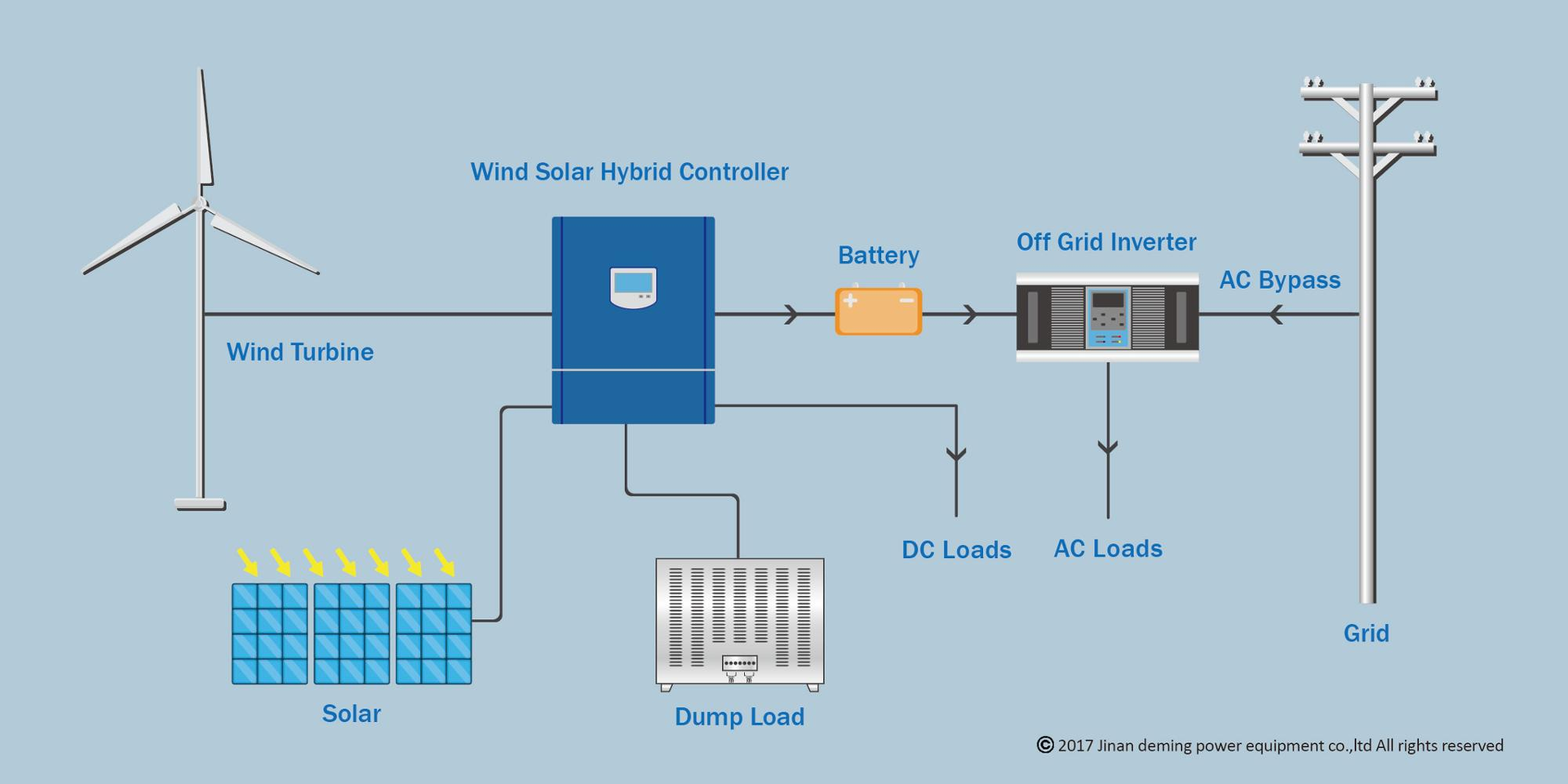 3kw Wind Controller Solar Hybrid Charge For Turbine Dumpload System