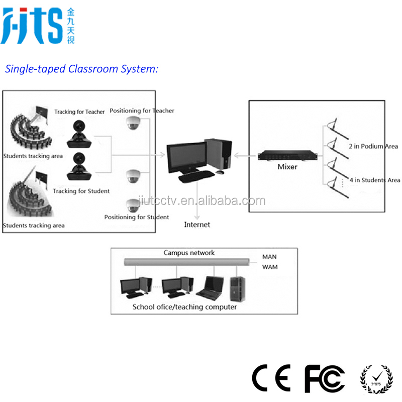 Interactive classroom system solutions, remote teaching educational equipment