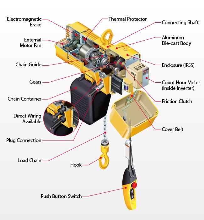 crane hoist wiring diagram overhead crane hoist ke wiring diagram demag  hoist wiring diagram for crane