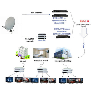 hotel tv solution via coaxial cable hd mi av to dvb c dvb t atsc isdb t modulator buy hotel. Black Bedroom Furniture Sets. Home Design Ideas