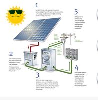 240W Poly solar panel solar cell solar system solar wafer for sale high effiency german quality