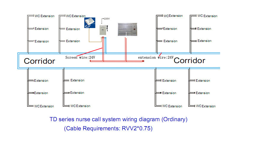 Nurse Call System Wiring Diagram : Static systems nurse call wiring diagram