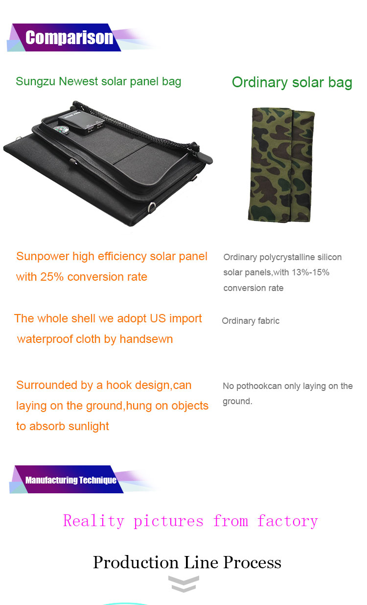Adopted waterproof material and high quality solar panel fast charge 20watt solar charger for camping hiking (5).jpg