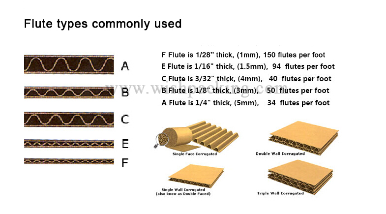 C Flute 3mm B Flute 2 5mm Factory Paper Corrugated