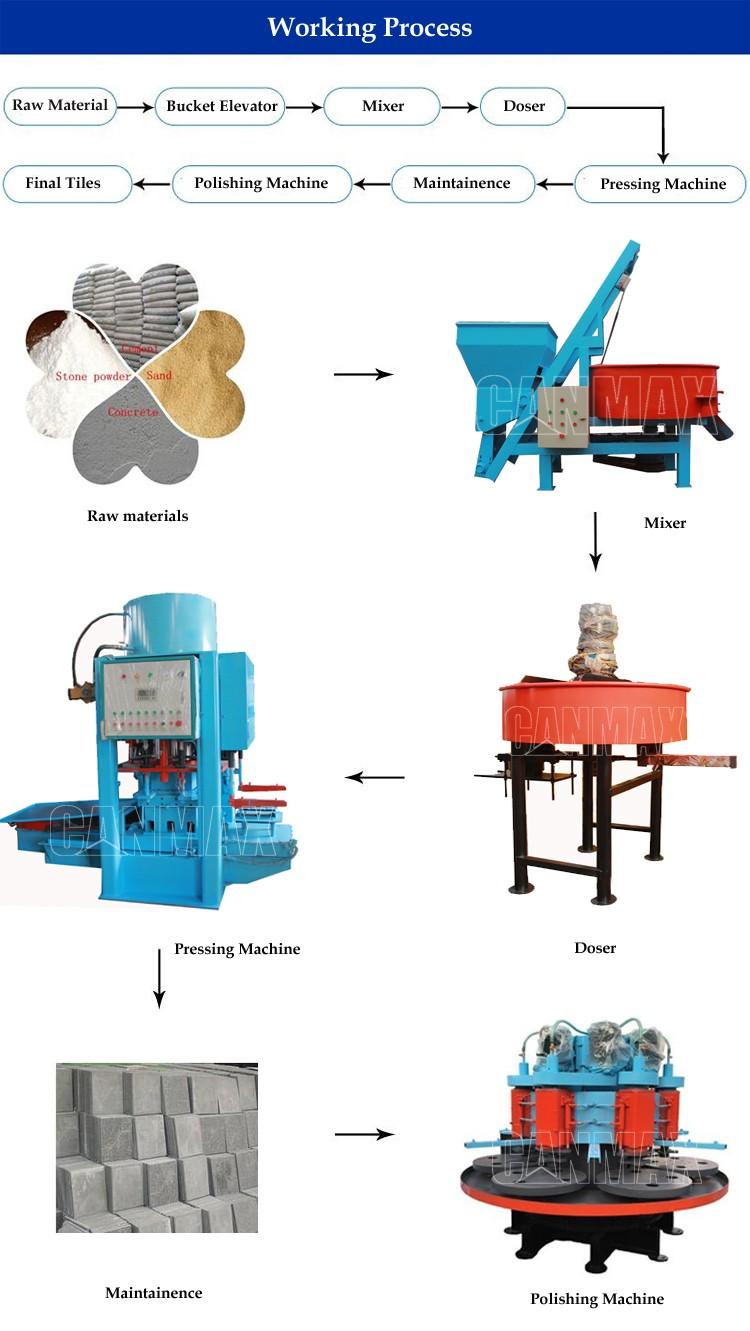Tile machine floor making ceramicceramic tile grinding machine tile machine floor making ceramicceramic tile grinding machinemosaic tile making machine dailygadgetfo Images