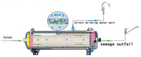 Guangzhou Ultrafiltration Whole House Water Filter
