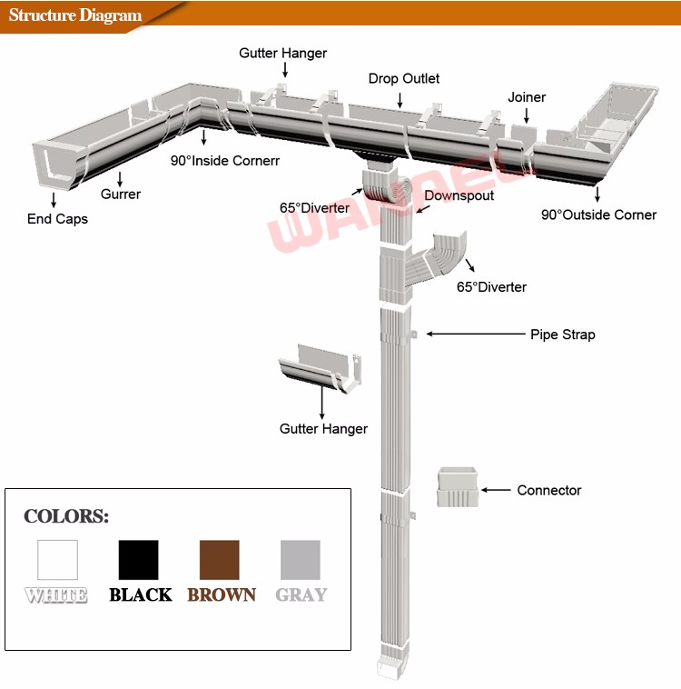 Roofing Material Types Resin Concrete Gutter Drain Pvc Rainwater