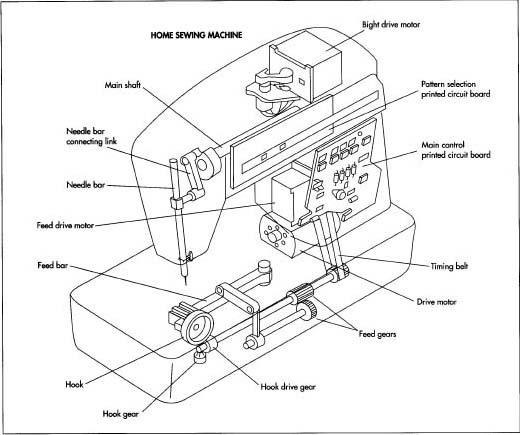China Sewing Machine Machine Parts Wholesale 🇨🇳 Alibaba Best Parts Of Sewing Machine Diagram