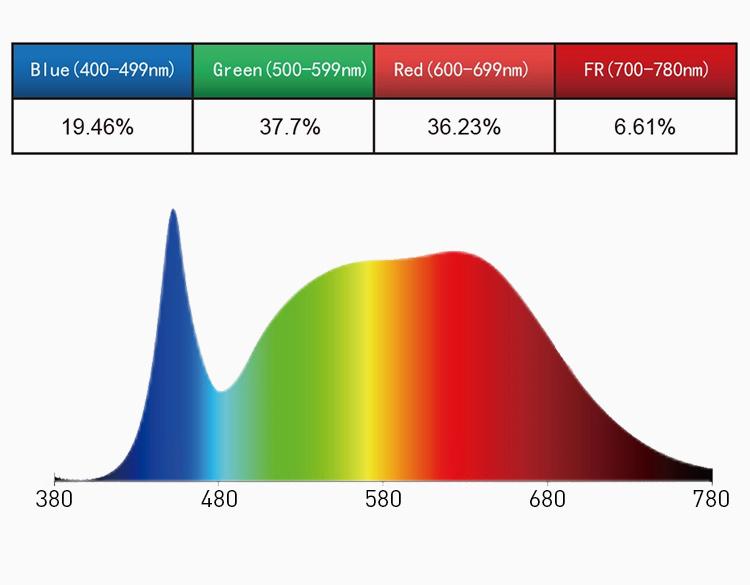 Sansi 30w 40w Full Spectrum Led Plant Light Bulb Ceramic