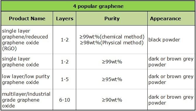 Graphene Powder Price Graphene Price - Buy Graphene Powder Price,Graphene  Price,Graphene Product on Alibaba com