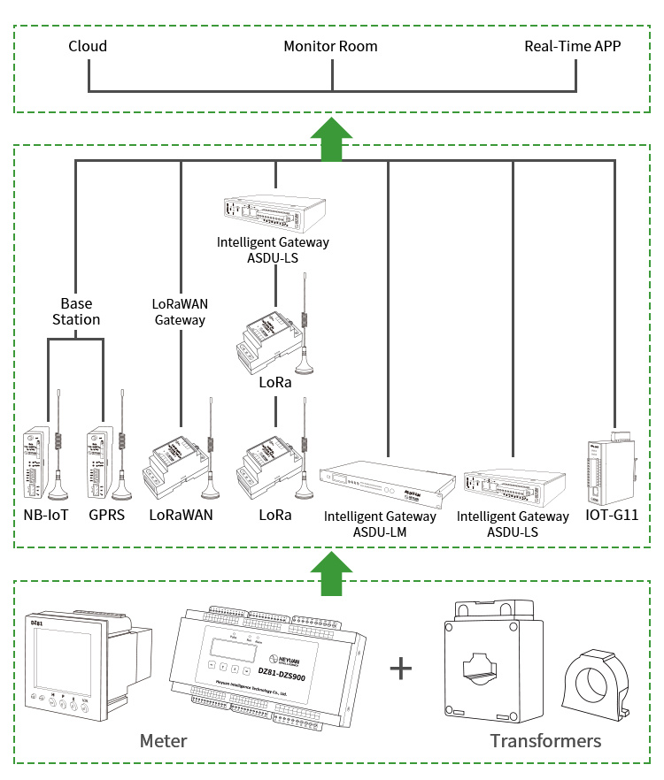 Dzs300 4 Wire Din Rail Energy Electric Motor Hour Power Meter - Buy on 4 wire smoke detectors, 4 wire load center, 4 wire water heater, 3 wire meter base,